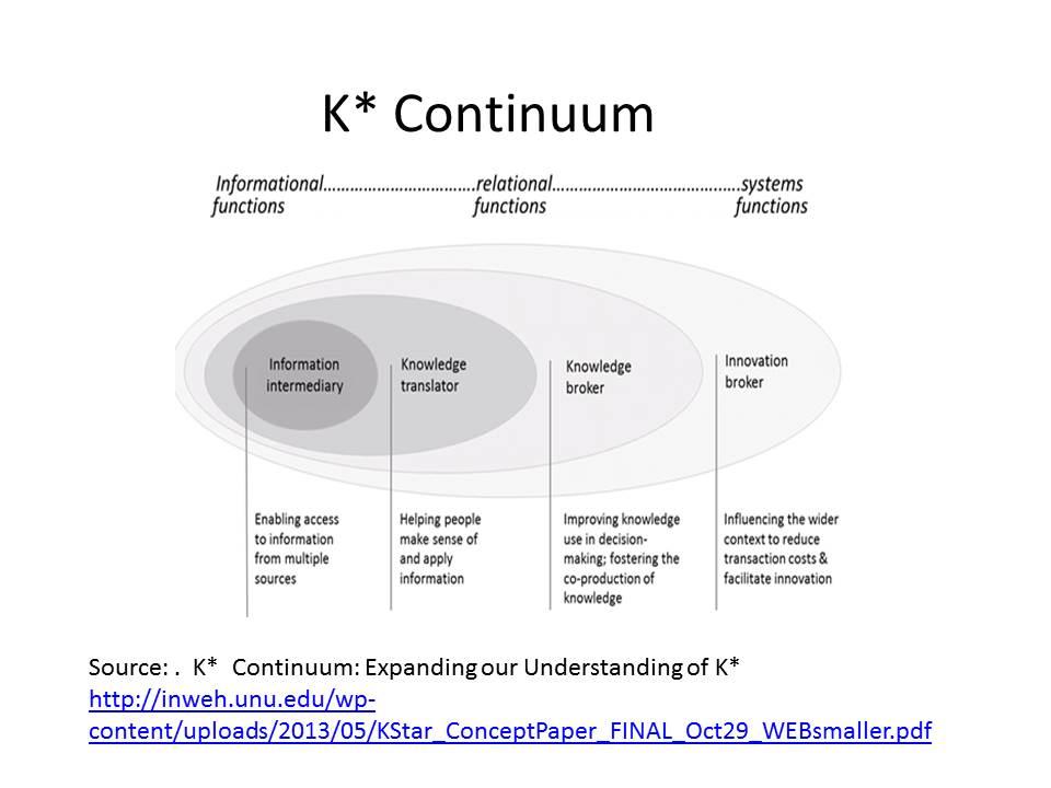 K* Continuum