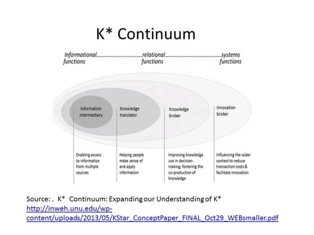 The K * Continuum- another lens with which to look at Knowledge Mobilization