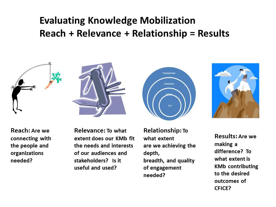 Evaluating KMb- Reach + Relevance + Relationships=Results